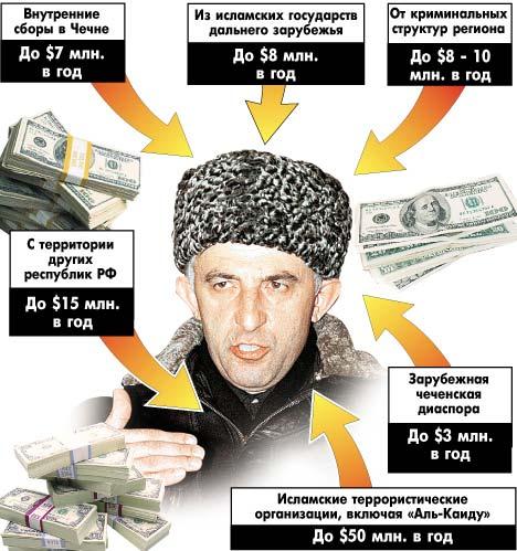 все Сколбко и за что россия платит чечне в год Этания посвятили